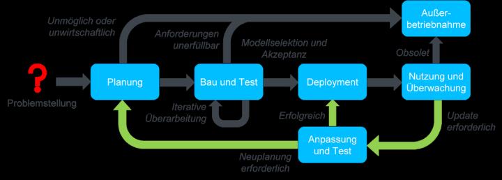 Prozessmodell zum Lebenszyklus von Modellen des maschinellen Lernens