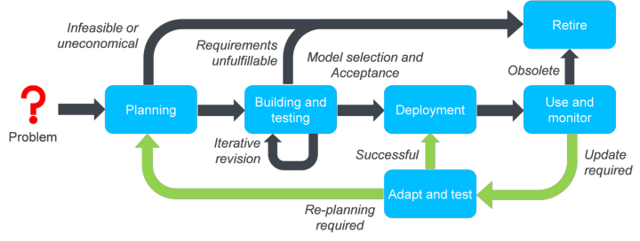 Process model for the lifecycle of machine learning models