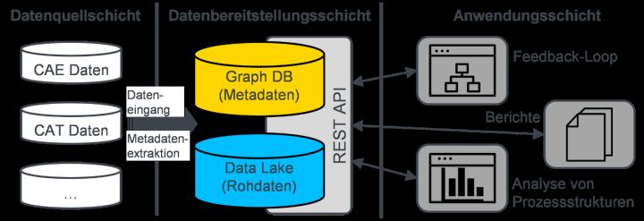 Architektur der prototypischen Implementierung des vorgeschlagenen Metadatenmodells.