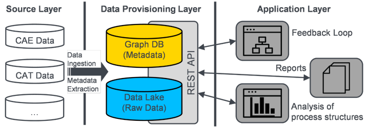 Architecture of the prototypical implementation of the proposed metadata model.