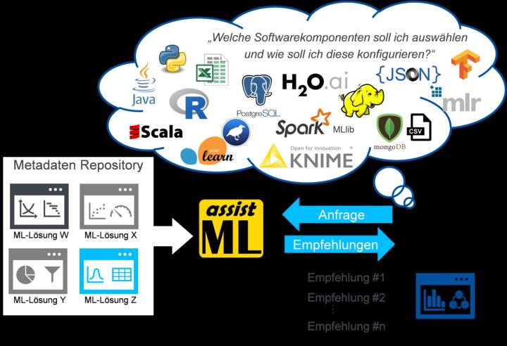 Anwendungskontext von AssistML
